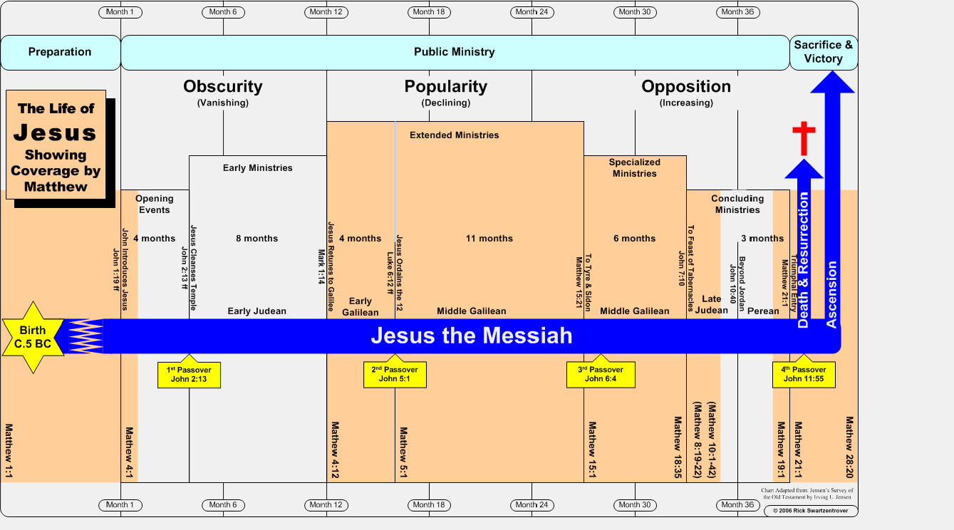 Bible Timelines | Jesus Reigns