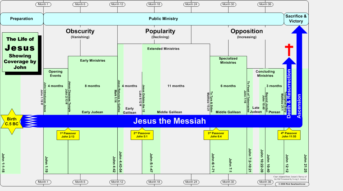 Timeline of the Life of Jesus | Jesus Reigns